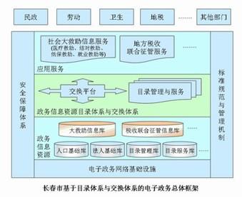 长春市政务信息资源目录体系规划设计研究